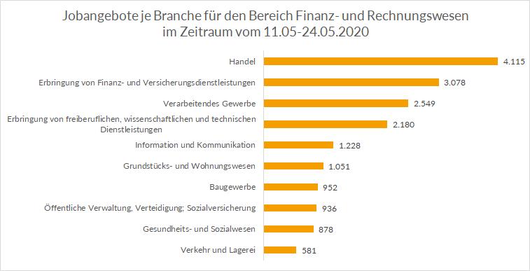 Top Branchen Finanz- und Rechnungswesen