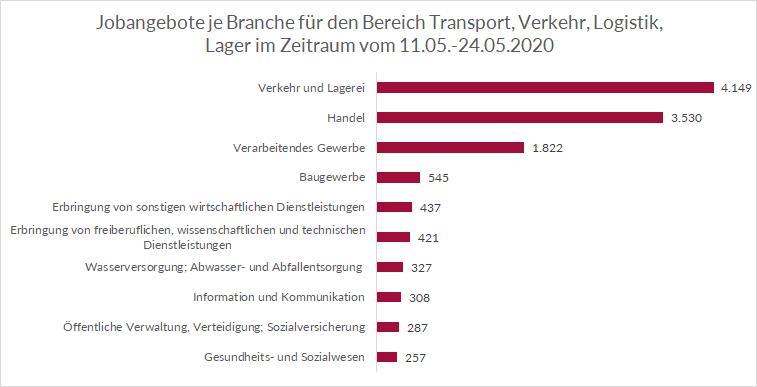 Top Branchen im Transport und der Logistik