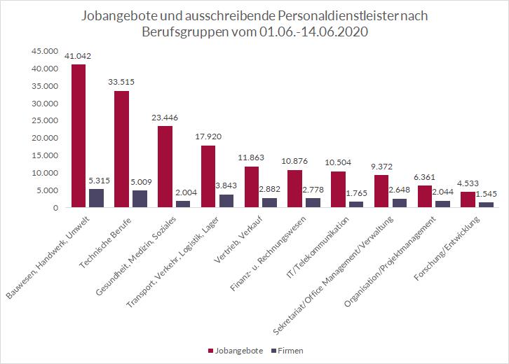 Top 10 Berufsgruppen von Personaldienstleistern